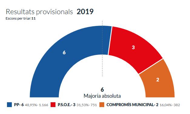 El Partit Popular revalida la seua majoria absoluta en la Llosa de Ranes